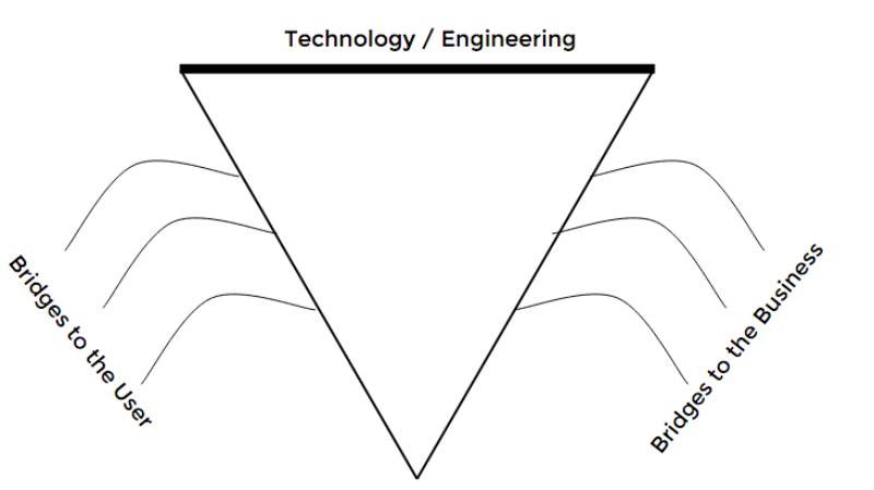 Manajemen Produk   Mengutamakan Teknologi