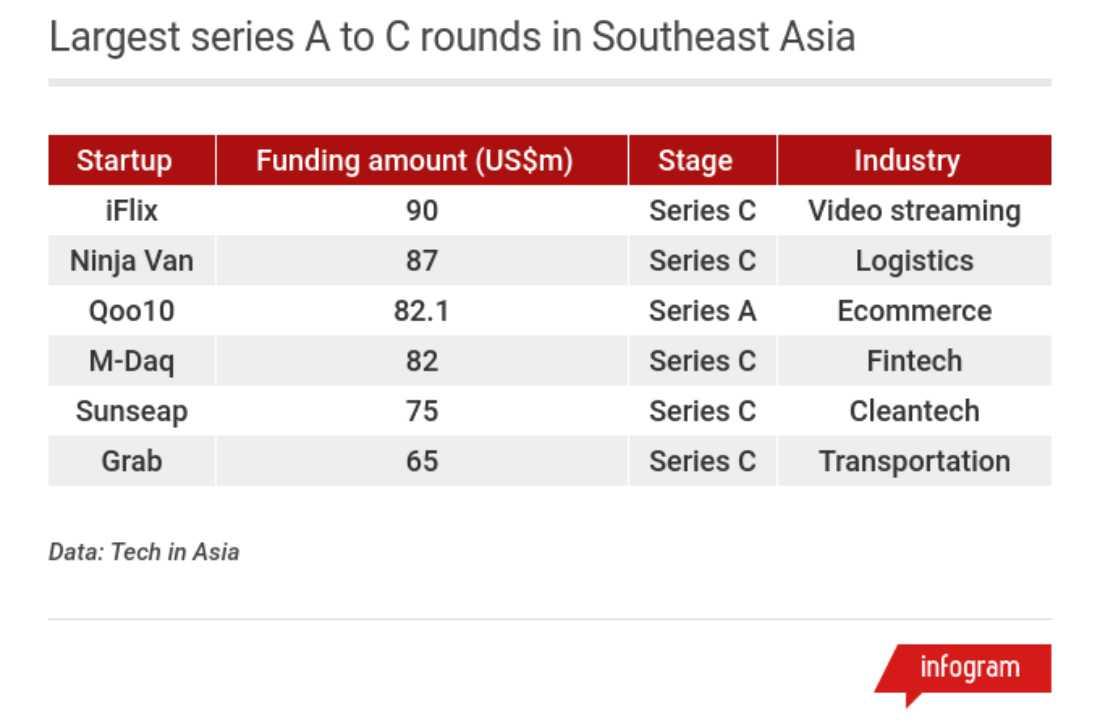 Data Seri A Seri C Asia Tenggara