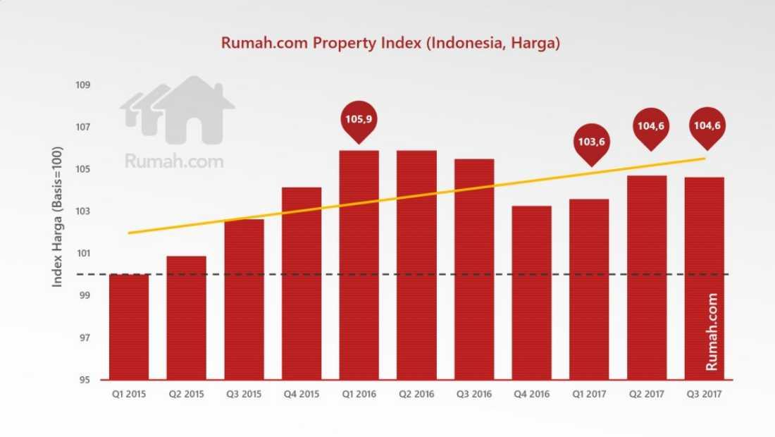 Rumah Com Property Index
