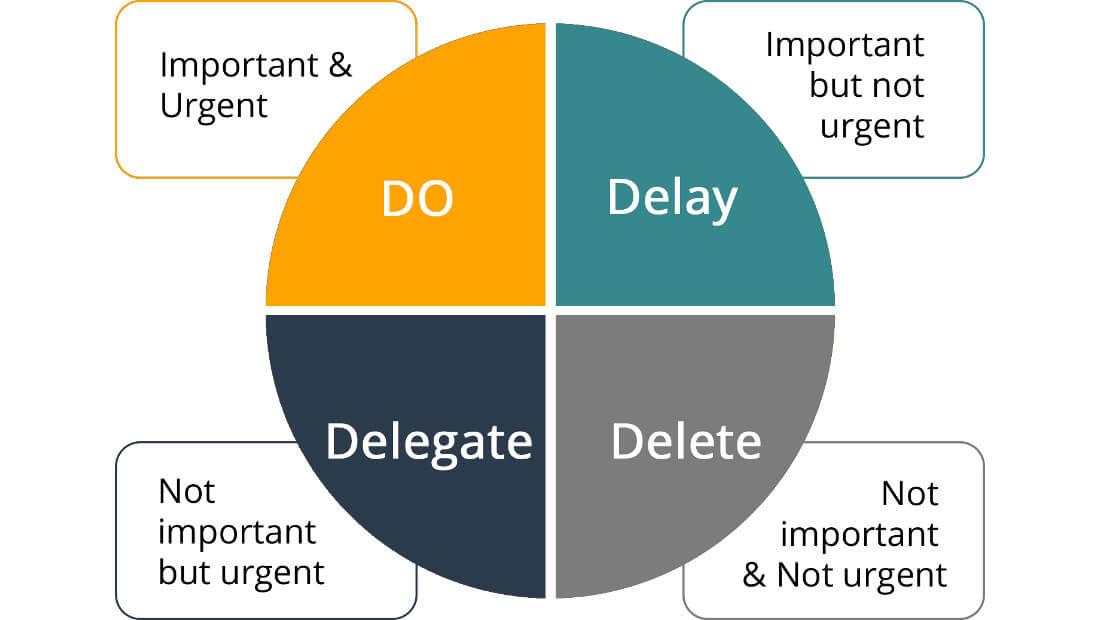 Time Management | Diagram 1