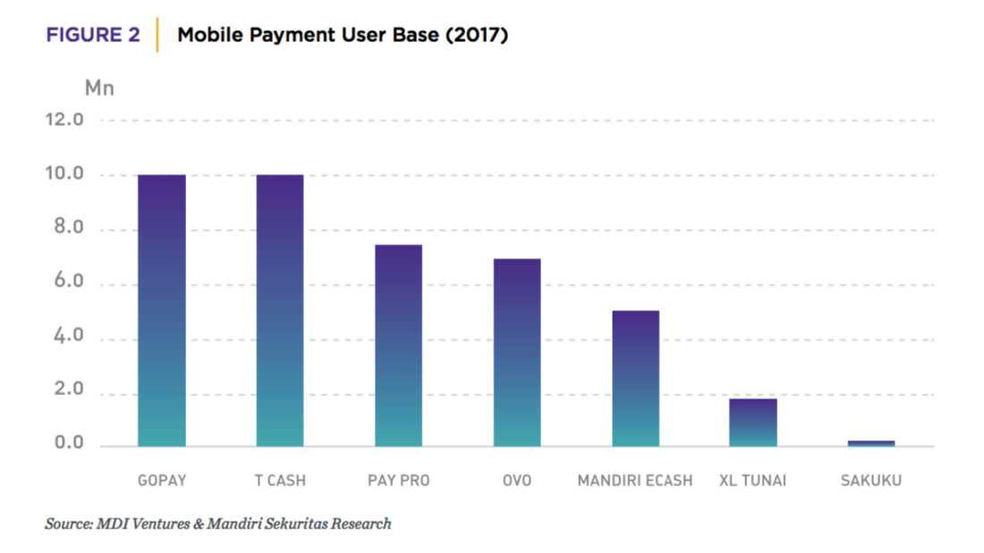 Laporan MDI Ventures Mobile Payment 1