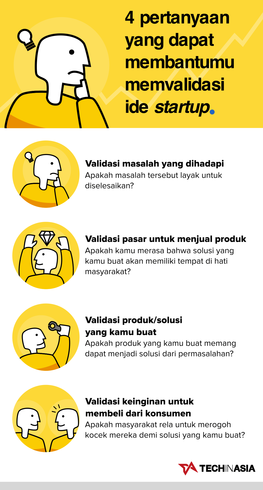 Lean Market Validation | Infografik