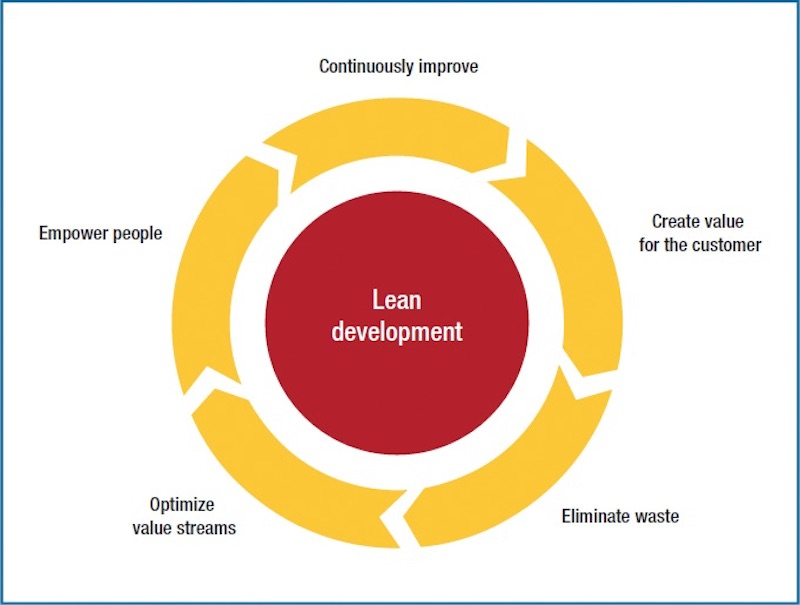 Lean Product Development | Lean Development