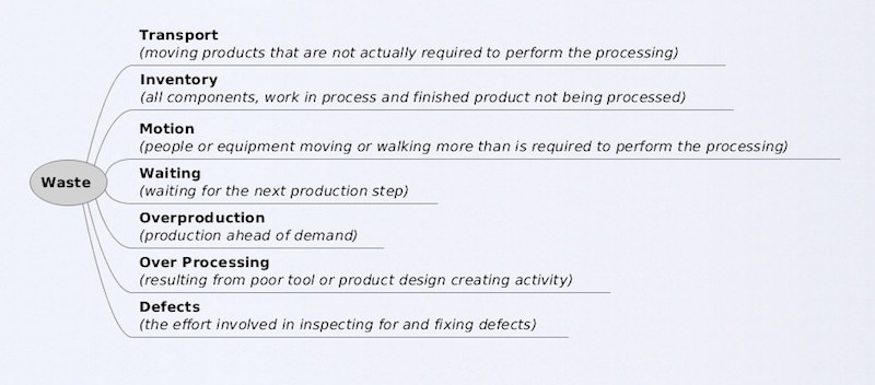 Lean Product Development | Waste
