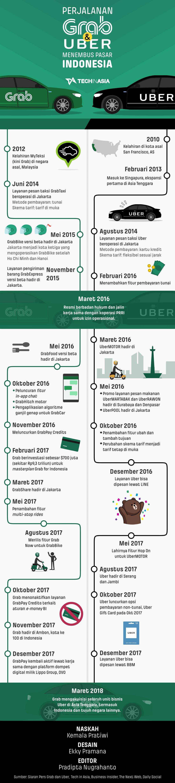 Infografik Perjalanan Grab Uber