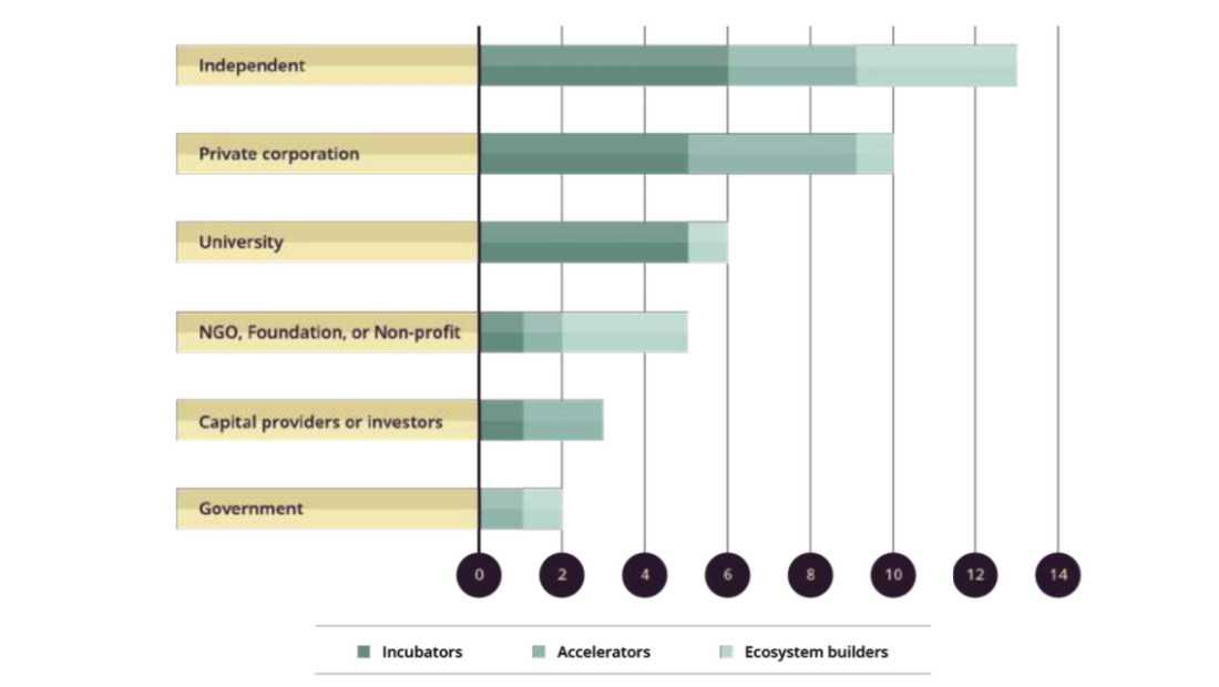 ANGIN Report   Afiliasi Inkubator dan Akselerator