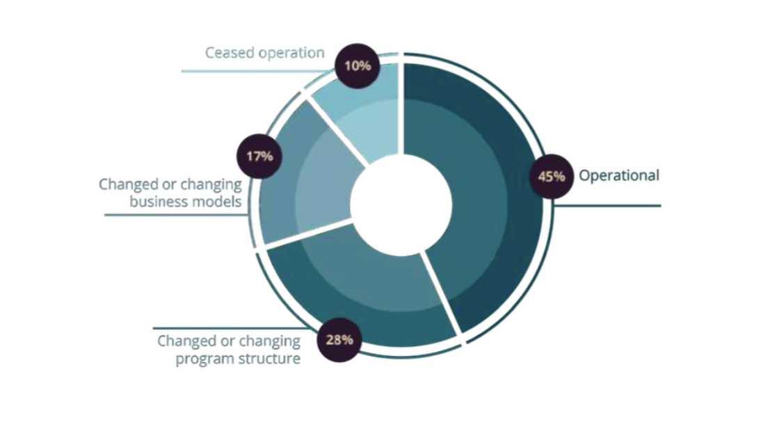 ANGIN Report   Inkubator Mengubah Model Bisnis