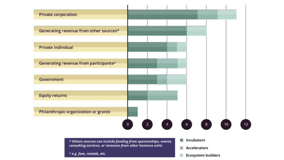ANGIN Report   Pendapatan Inkubator dan Akselerator