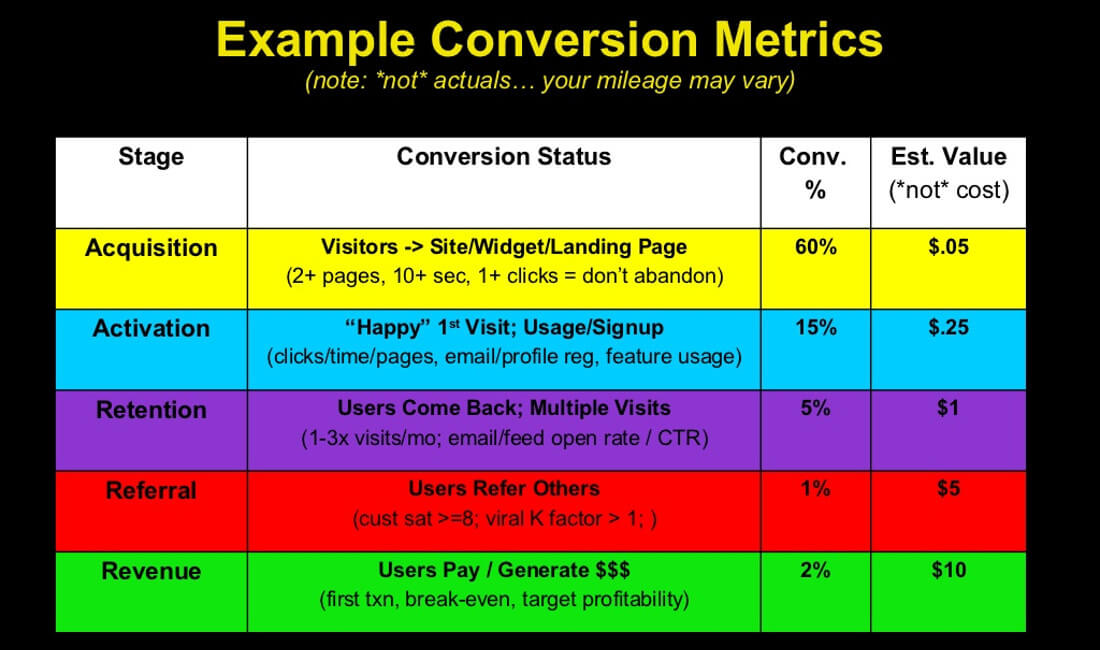 Conversion Metrics | Example