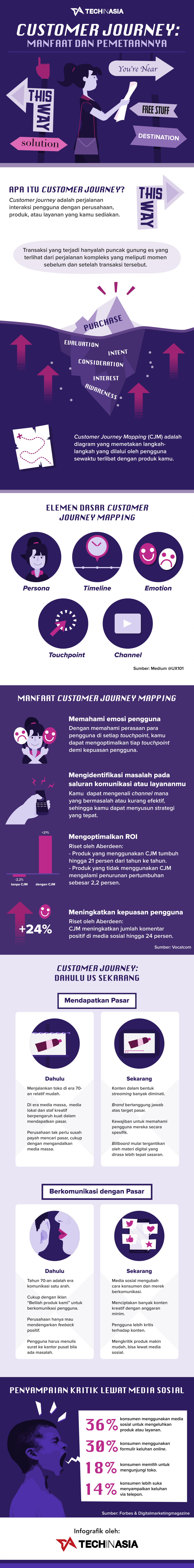 Customer Journey Map | Infographic