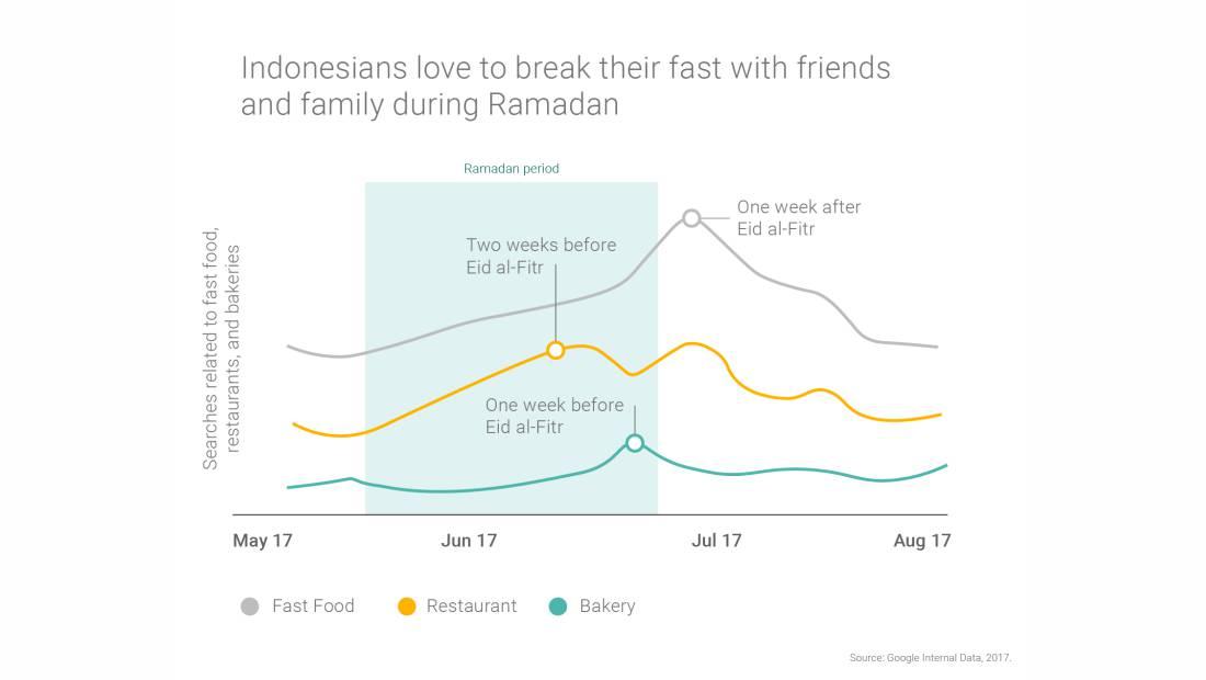 Statistik penelusuran tempat makan selama Ramadan menurut Google