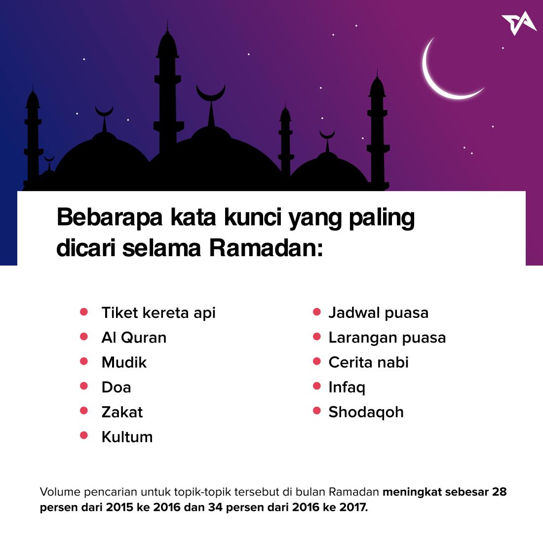 Google Trend Ramadan | Infografik 1