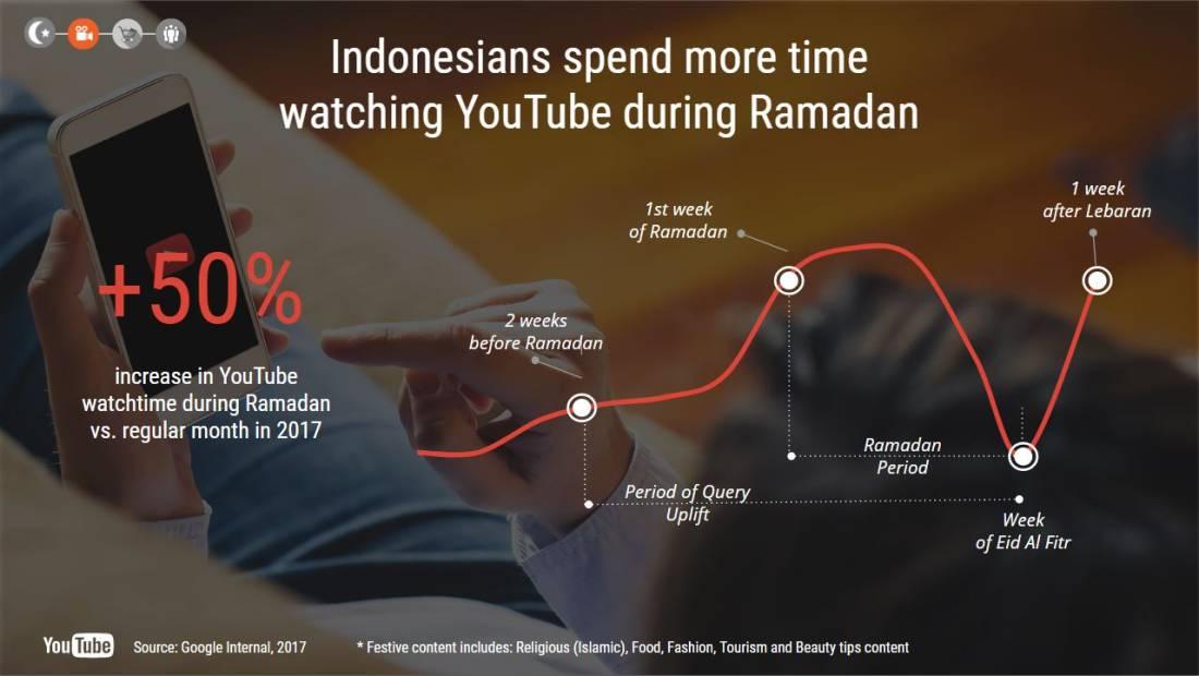 Google Trend Ramadan | Infografik 4