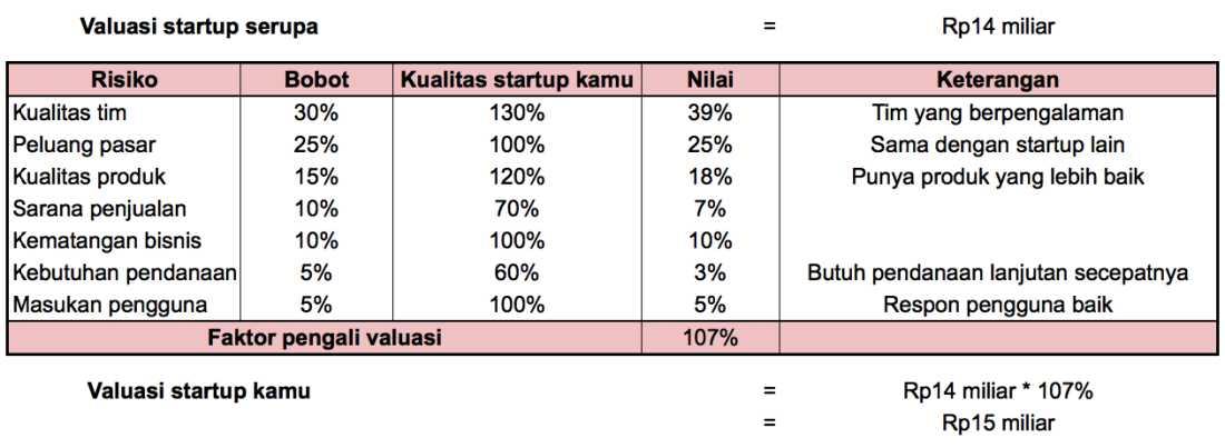 Valuasi Startup   Metode Scorecard