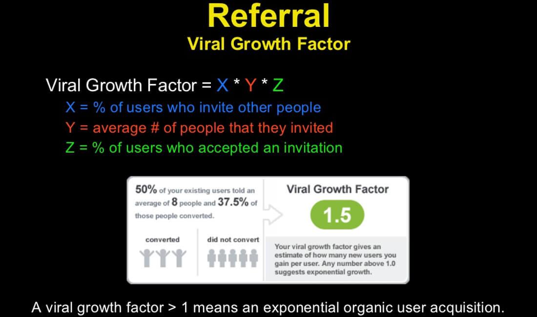 Viral Growth Factor | Formula