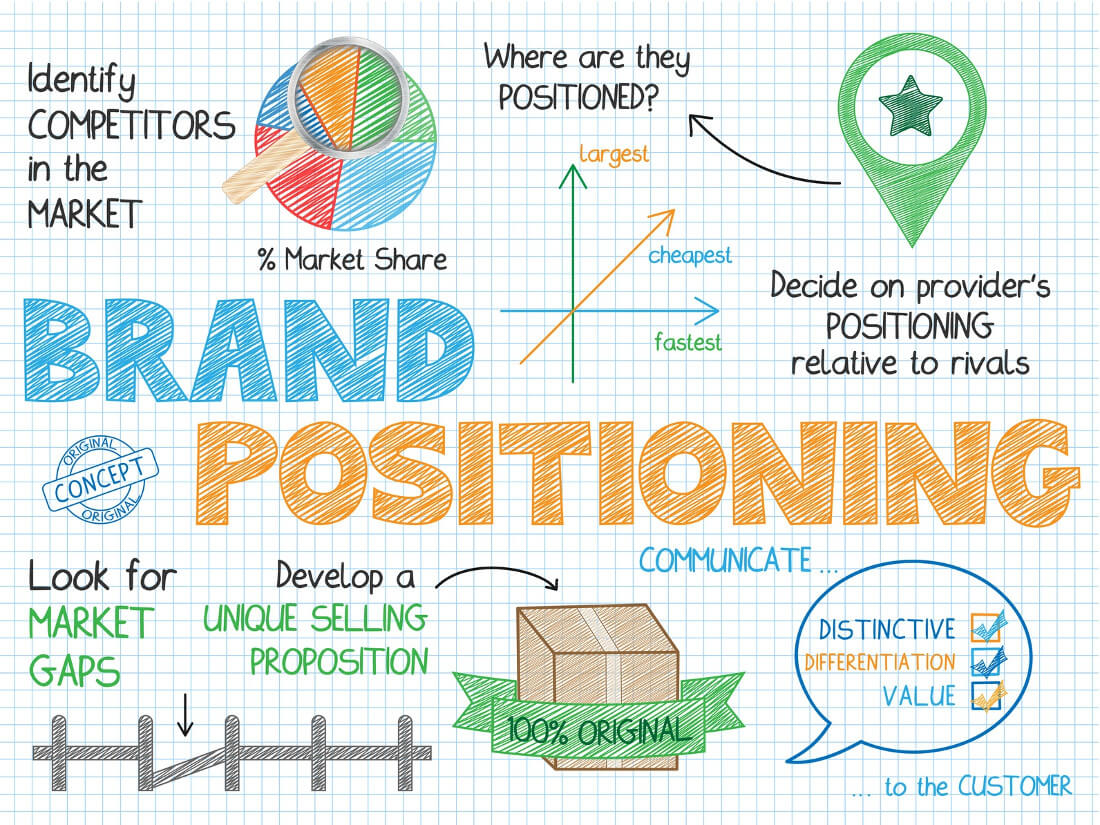 Brand Positioning | Concept
