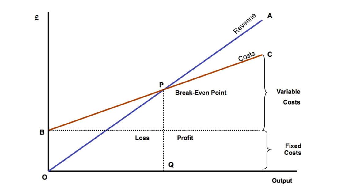 Break Even Point | Chart 1