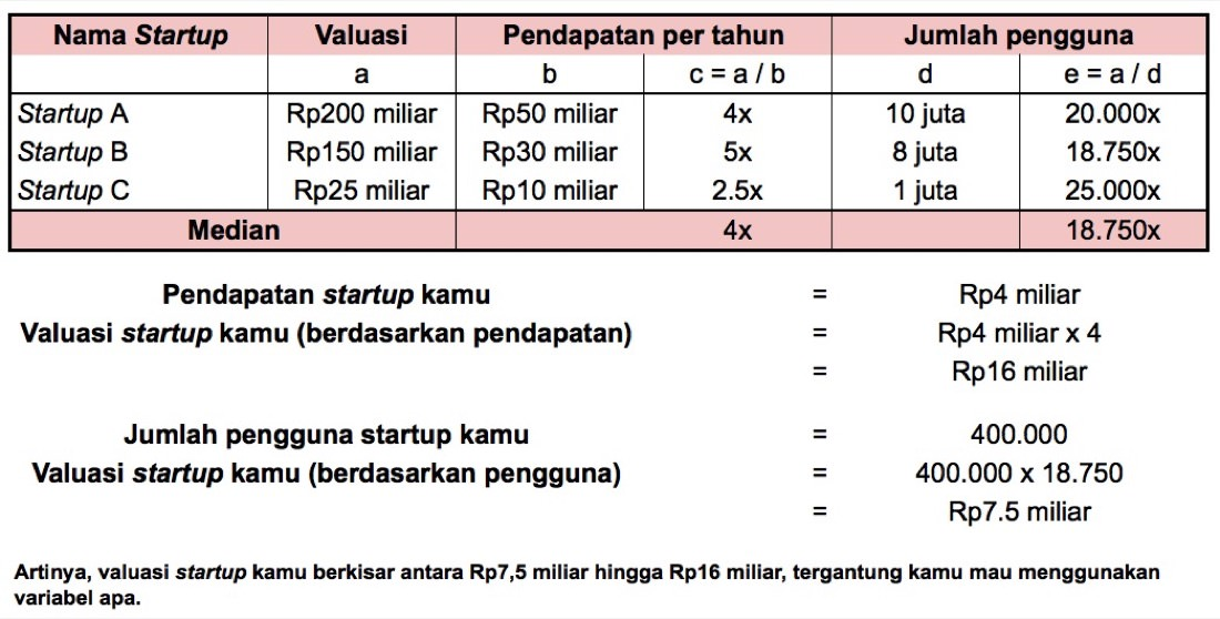 Contoh Valuasi Startup dengan Metode Comparable | Screenshot