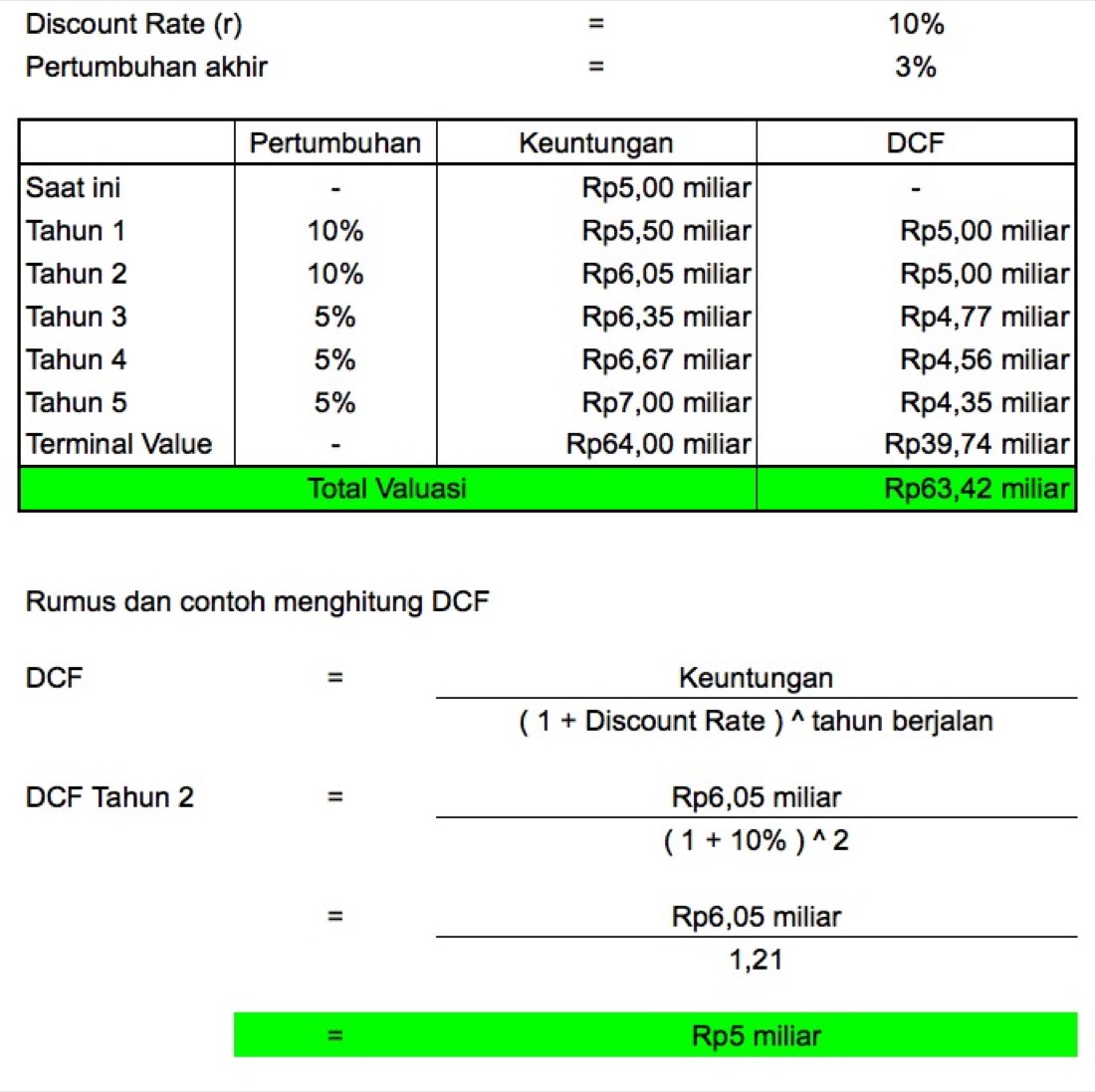 Contoh Valuasi Startup dengan Metode Discounted Cash Flow   Screenshot