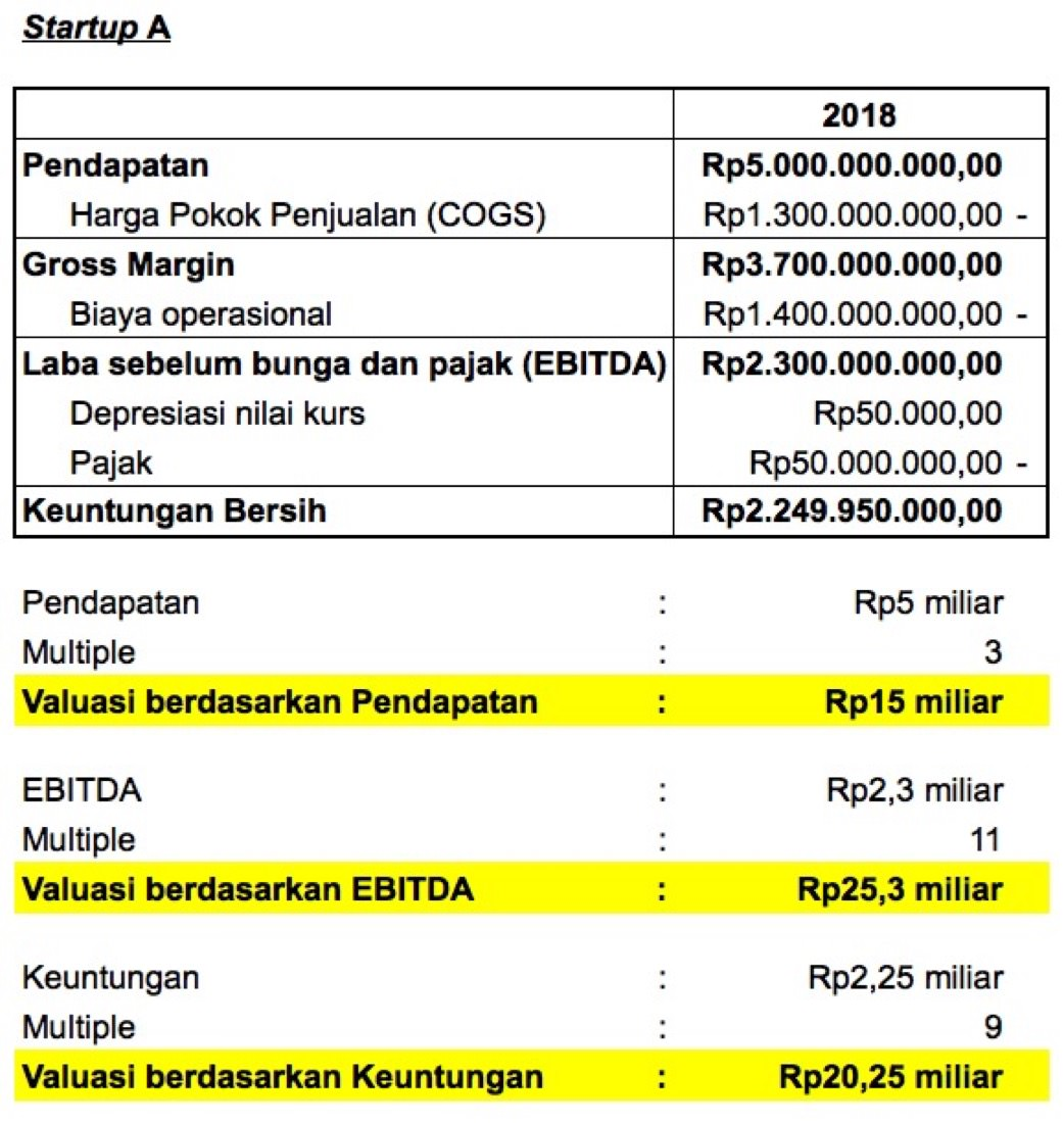 Contoh Valuasi Startup dengan Metode Multiple | Screenshot