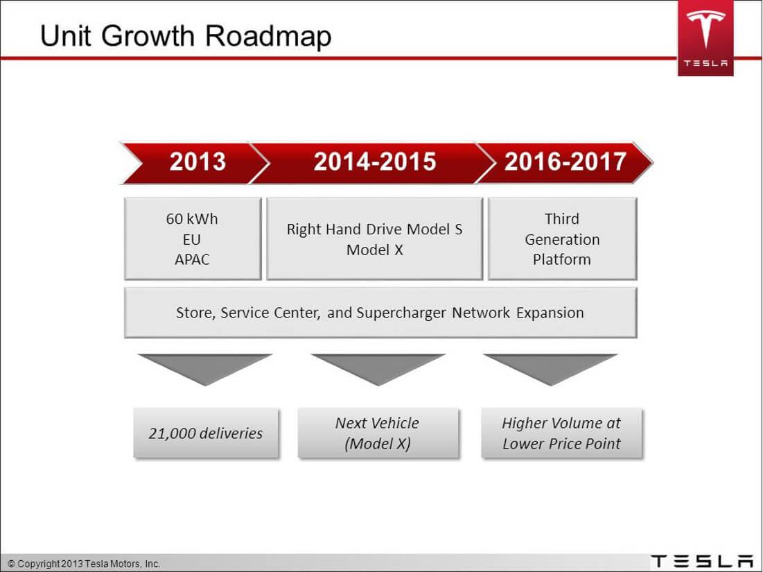 Tesla Product Roadmap | Slide 1