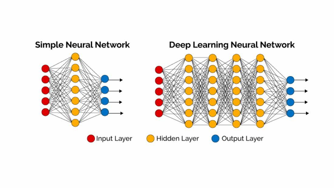 Ilustrasi Deep Learning