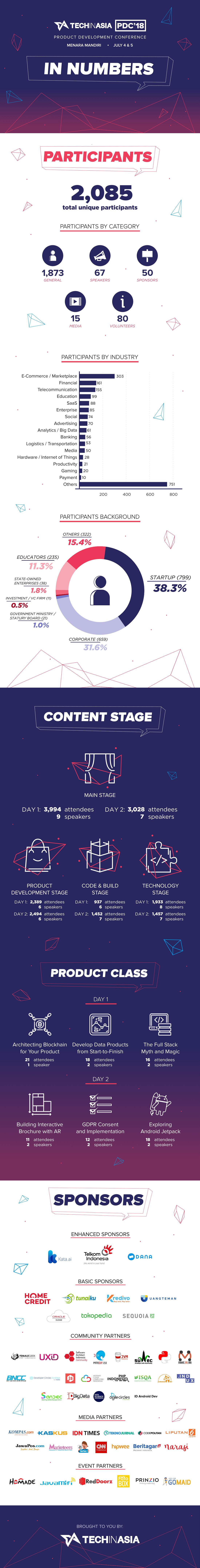 PDC18 | Infografik
