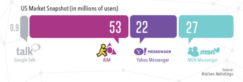 Rating Chat App | Foto