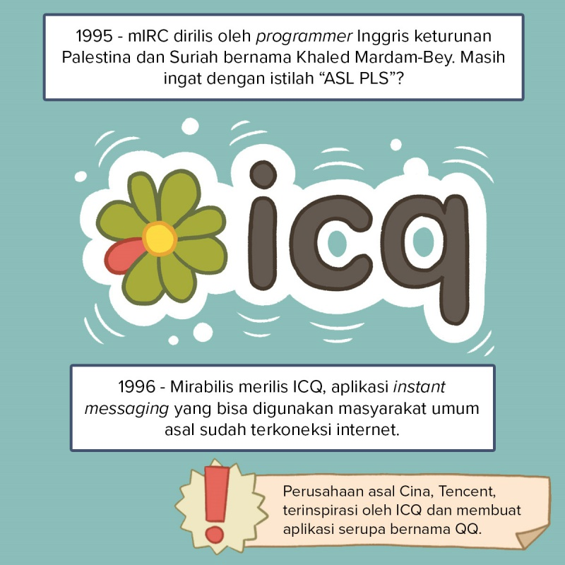 Instant Messaging | Infografis