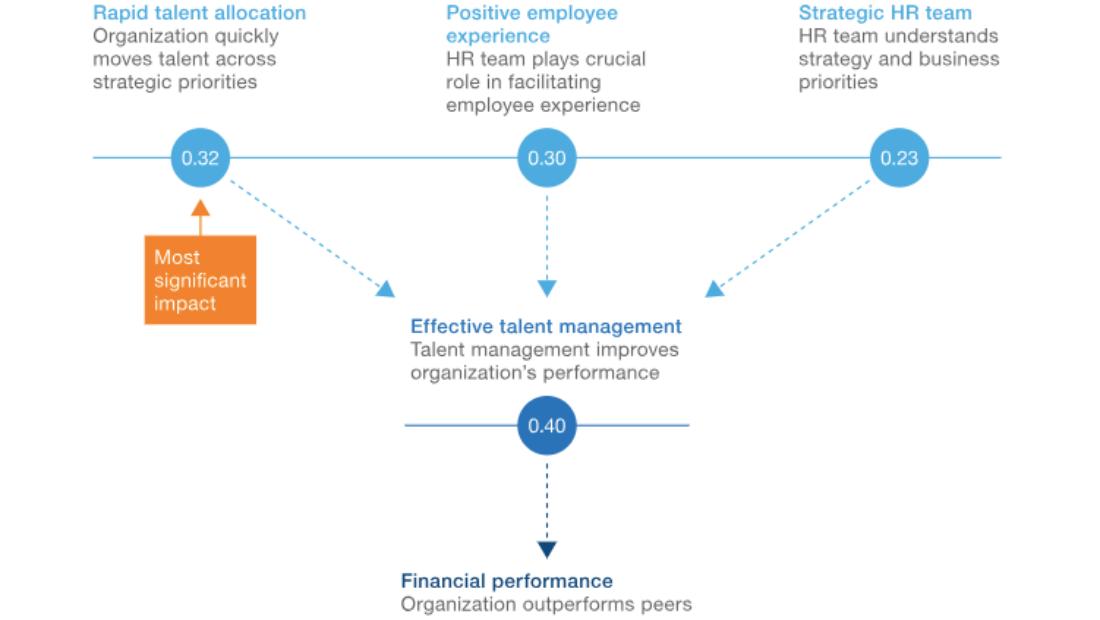 Talent Management TIAJKT2018|McKinsey