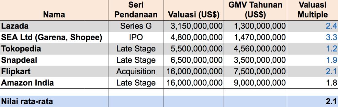 Cara Sederhana Menghitung Valuasi Startup 4