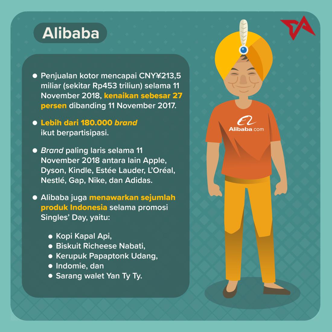11.11 | Infografik Alibaba