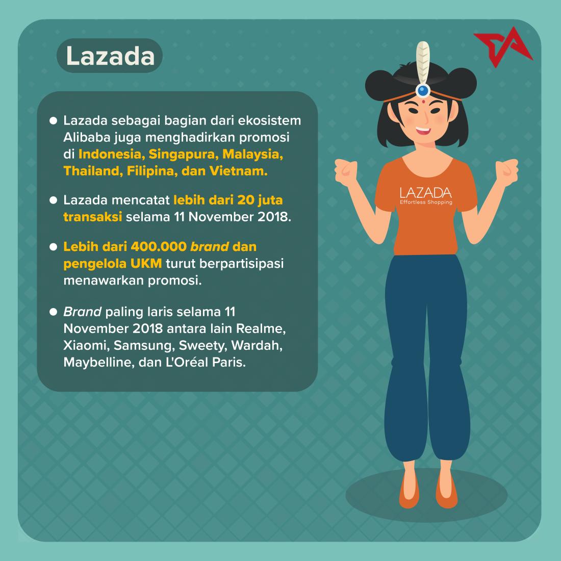 11.11 - Infografik Lazada