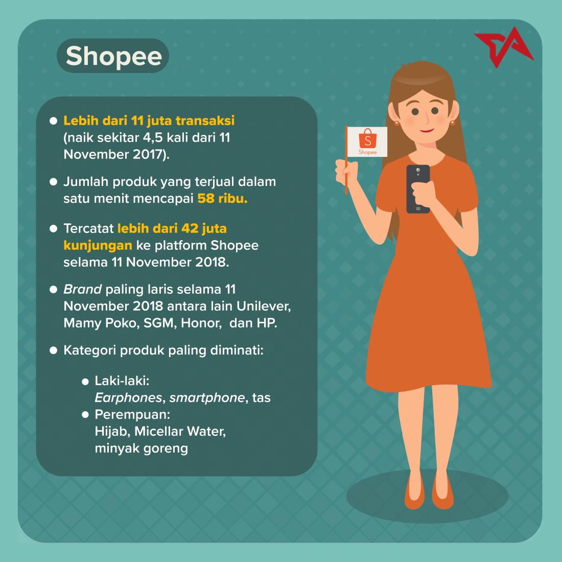 11.11 - Infografik Shopee