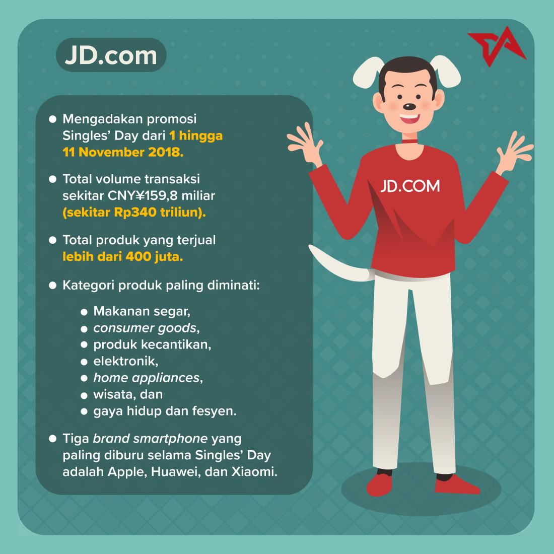 11.11 - Infografik JD.com