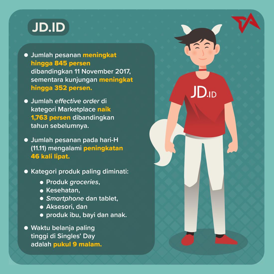 11.11 - Infografik JD.ID
