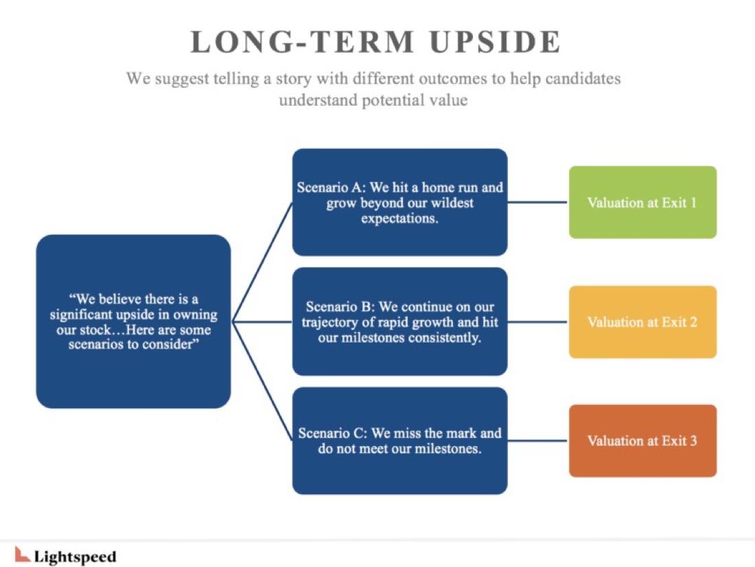 Opsi saham insentif kami