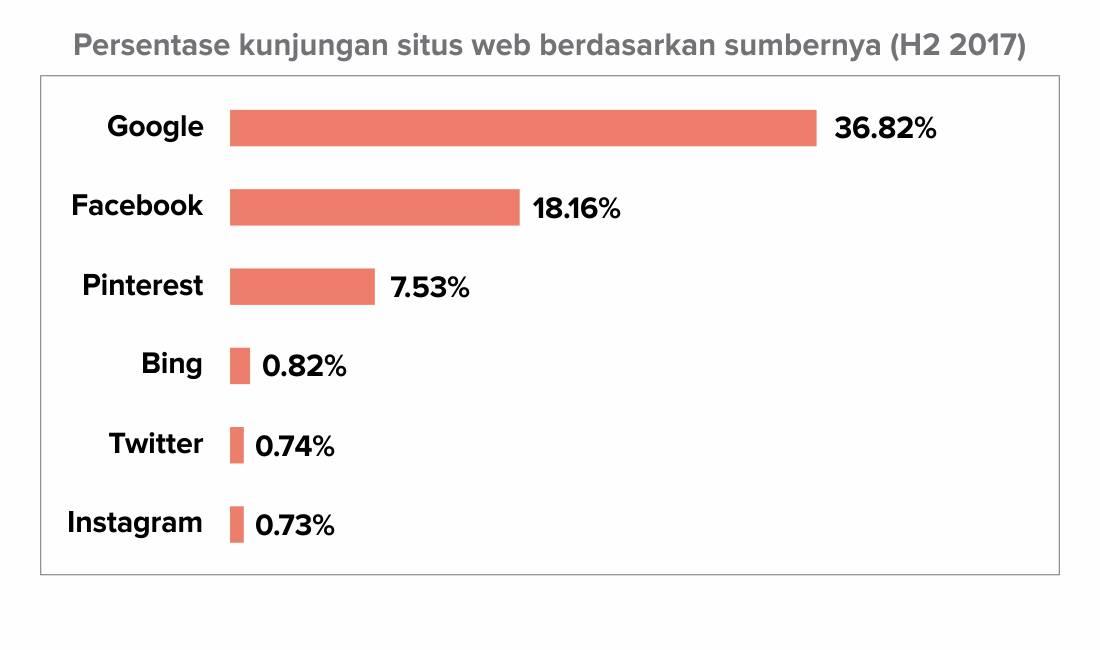 Persentase kunjungan situs web berdasarkan sumbernya.