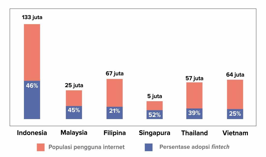 Prediksi Perkembangan Industri Startup Indonesia setelah