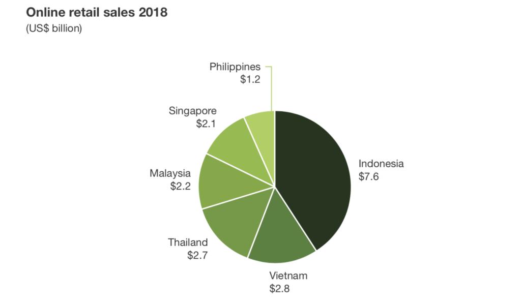 Penjualan retail online 2018