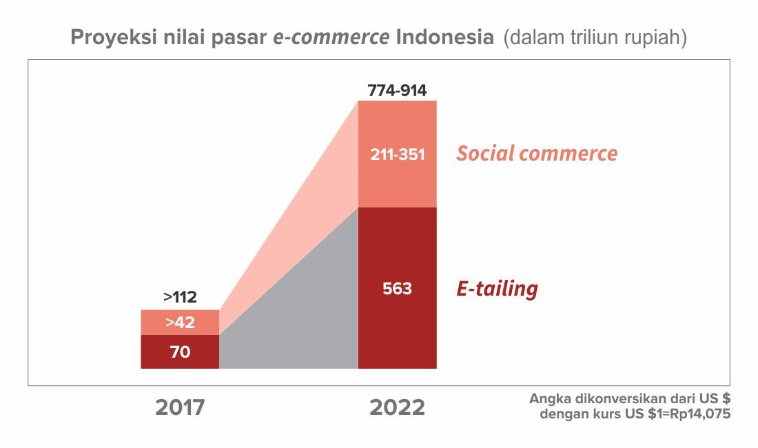 Proyeksi nilai pasar e-commerce Indonesia berdasarkan gross merchandise value.