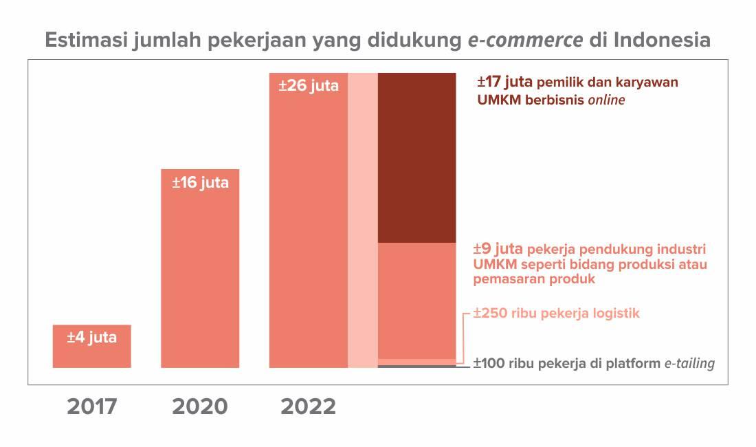 Estimasi jumlah pekerjaan yang didukung e-commerce di Indonesia.