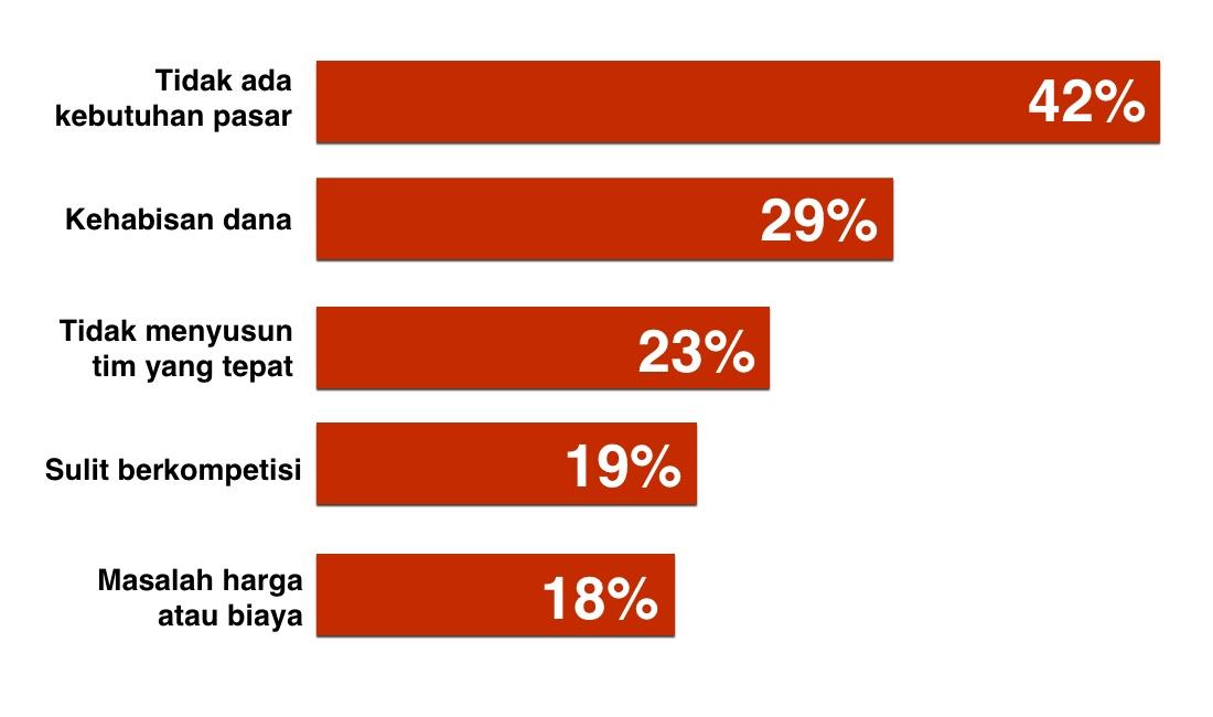 Lima alasan terpopuler startup gagal menurut CB Insights.