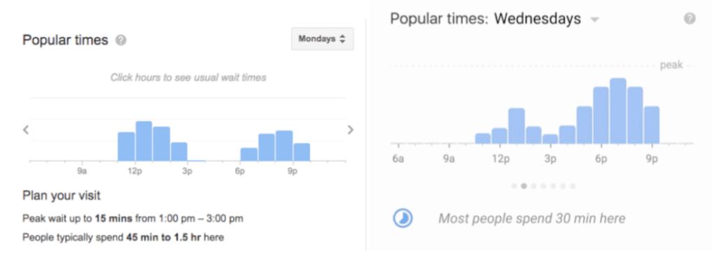 How Grab Build Widget to Help User Avoid Rush Hour 6