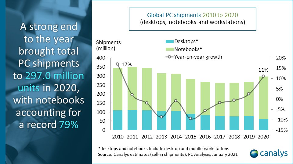 Canalys Global PC Market Q4 2020 | Chart