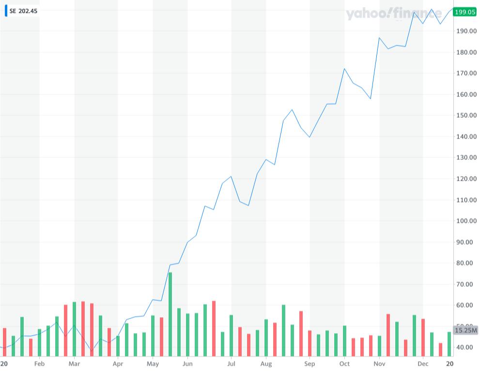 Sea Group Stock Price 2020 | Chart