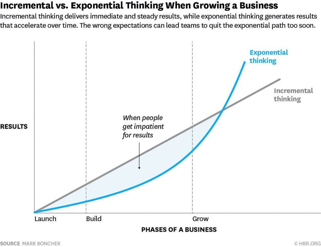 Incremental vs Exponential | Graph